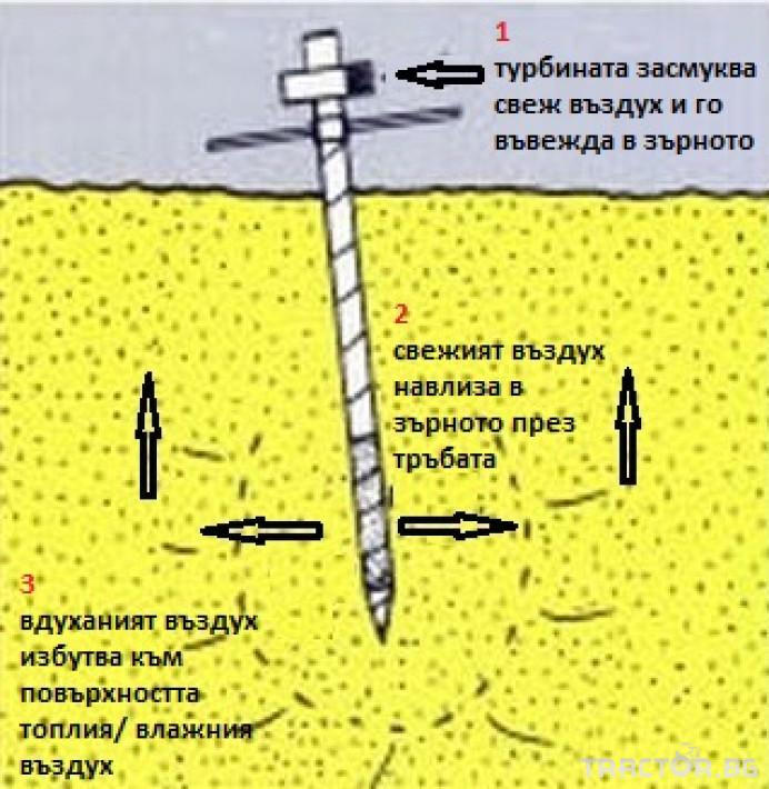Обработка на зърно Охладител за зърно (духалка за зърно) с мотор 1.1kW 2 - Трактор БГ